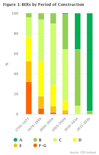 BER Building Energy Ratings