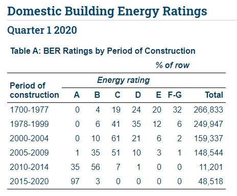 BER Building Energy Rating